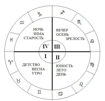 Квадранты натальной карты