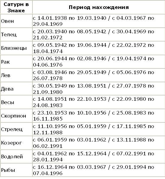 Ваш Сатурн в гороскопе таблица
